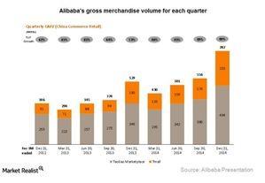uploads///Alibaba GMV growth