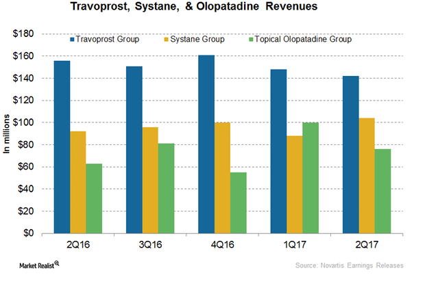 uploads///Ophthalmology revenues