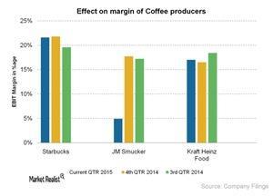 uploads/2015/07/Effect-on-margin-of-Coffee-producers-2015-07-2721.jpg