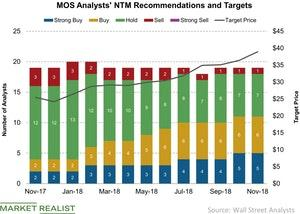 uploads///MOS Analysts NTM Recommendations and Targets