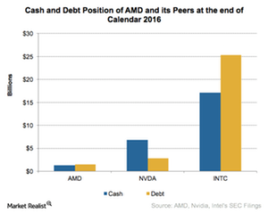 uploads///A_Semiconductors_AMD_Cash and debt position