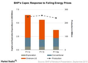 uploads/2016/01/Petroleum-Capex1.png