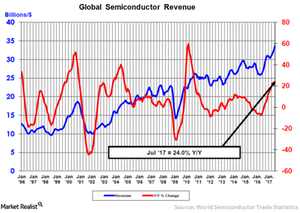 uploads/2017/09/1-Semiconductor-revenue-1.png
