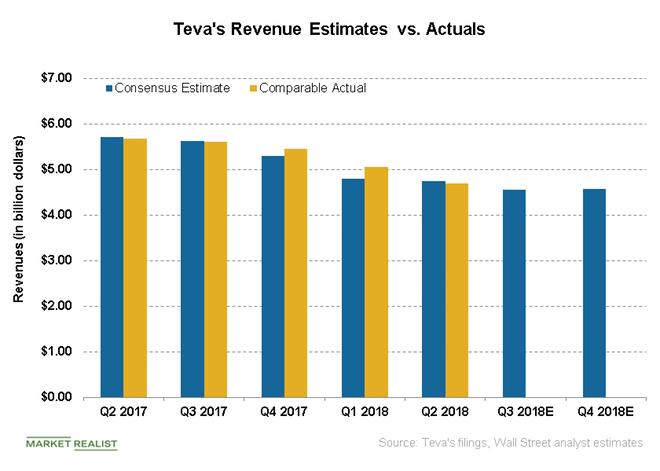 uploads///sales estimates