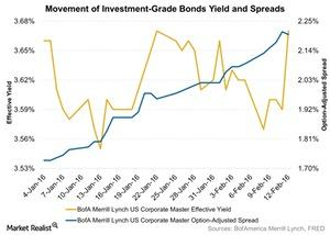 uploads/2016/02/Movement-of-Investment-Grade-Bonds-Yield-and-Spreads-2016-02-171.jpg