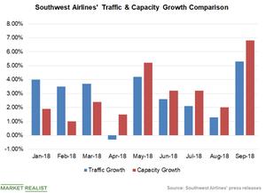 uploads///Chart  Traffic Capacity