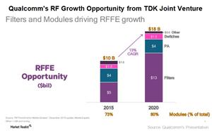 uploads///A_Semiconductors_QCOM RF growth opportunity