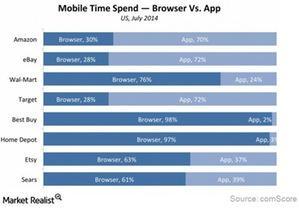 uploads///Internet mobile time spend