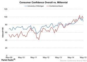 uploads/2015/05/Consumer-Confidence-Overall-vs-Millennial-2015-05-181.jpg