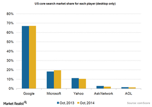 uploads///Ad search market share comScore