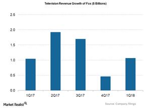 uploads///FOX_Television Revs Growth_Q
