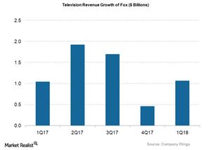 uploads/2018/01/FOX_Television-Revs-Growth_1Q18-1.png