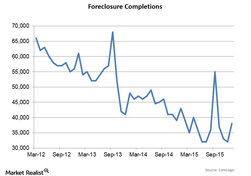 uploads///Foreclosure Completions