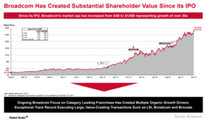 uploads///A_Semiconductors_AVGO value creation for QCOM shareholders