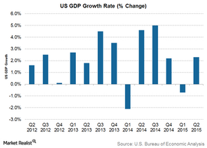uploads/2015/08/US-GDP-Growth1.png
