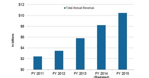 uploads/2016/06/annual-revenue-1.png