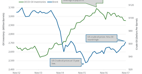 uploads/2017/12/OECD-crude-oil-inventories-1.png
