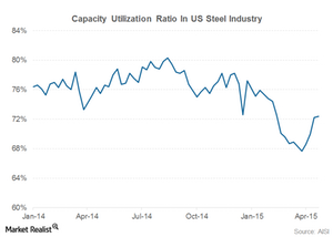 uploads/2015/05/part-5-steel-production-in-utilization1.png