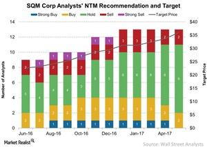 uploads/2017/06/SQM-Analysts-NTM-Recommendation-and-Target-2017-06-10-1-1.jpg