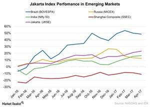 uploads///Jakarta Index Perfomance in Emerging Markets