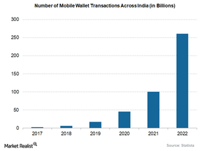 uploads/2018/03/number-of-mobile-wallet-transactions-across-india-1.png