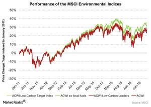 uploads///Performance of the MSCI Environmental Indices