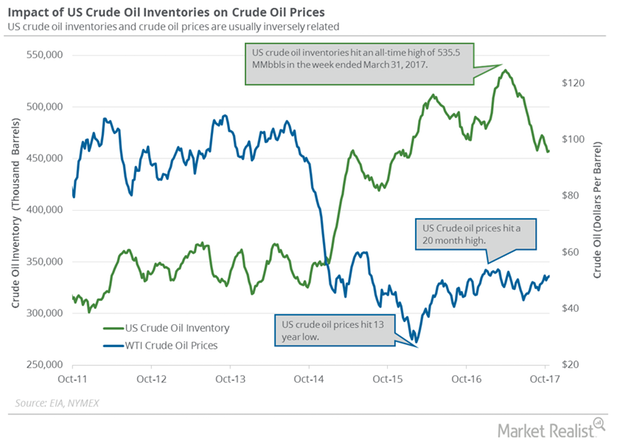uploads///oil inventory and prices