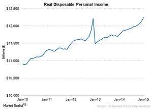 uploads/2015/03/Real-Disposable-Income1.png