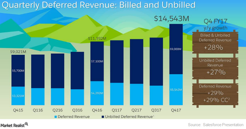 uploads/2017/04/deferred-revenue-1.png