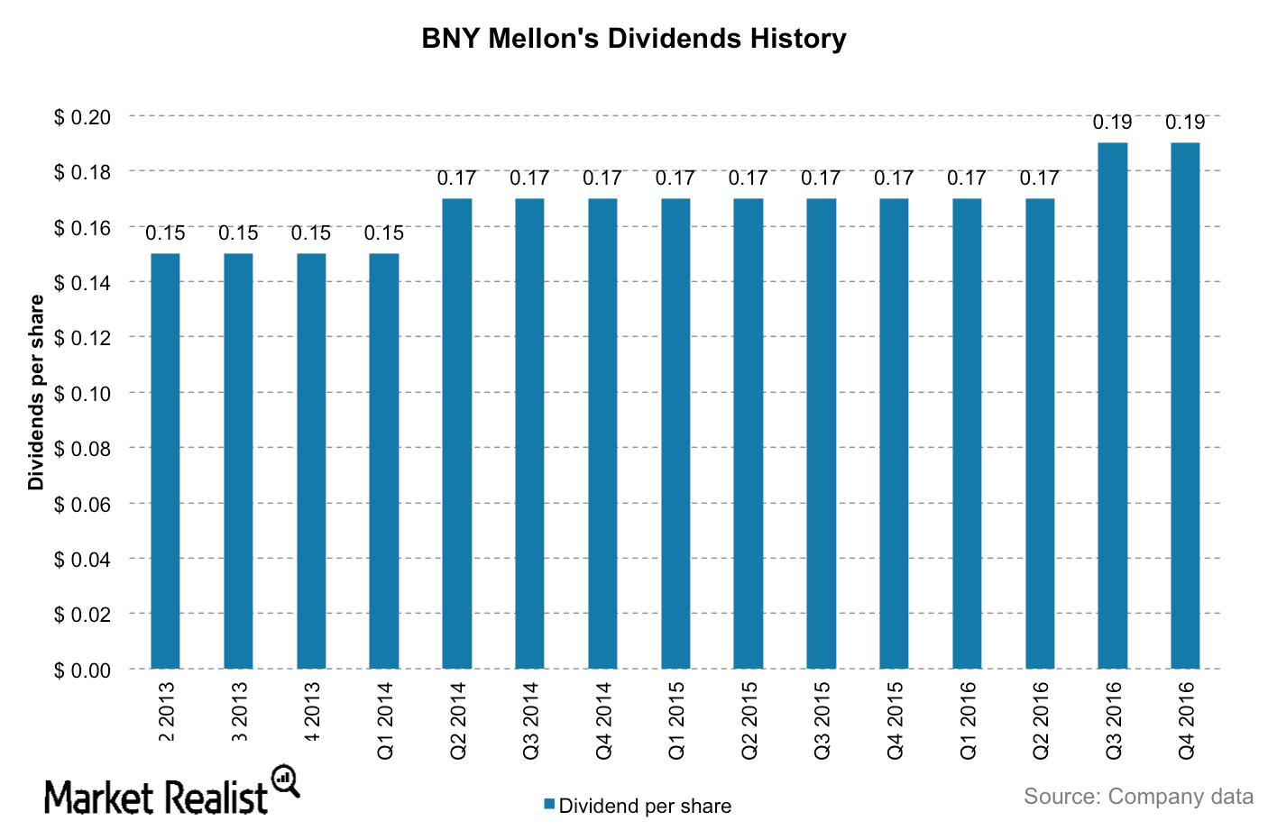 uploads///BNY MEllon dividends