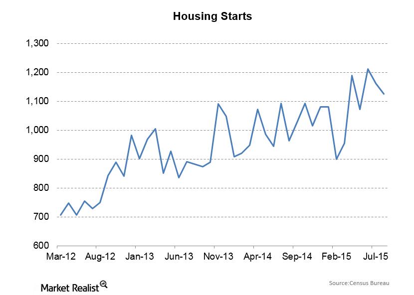 uploads///Housing starts
