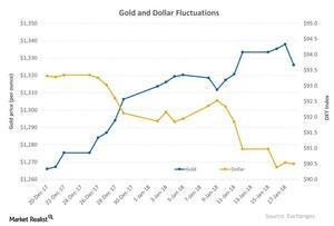 uploads/2018/01/Gold-and-Dollar-Fluctuations-2018-01-23-1.jpg