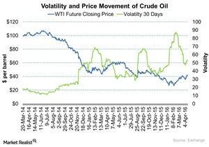 uploads/2016/04/Volatility-and-Price-Movement-of-Crude-Oil-2016-04-151.jpg