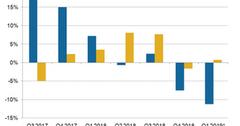 uploads///A_Semiconductors_SWKS QRVO rev Growth Q YoU est