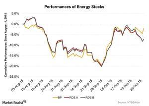 uploads/2015/10/Performances-of-Energy-Stocks-2015-10-291.jpg