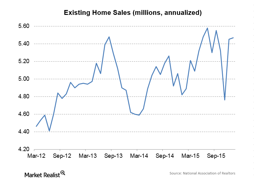 uploads///Existing Home Sales