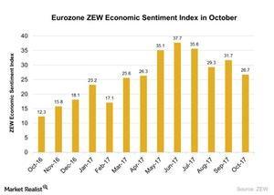 uploads///Eurozone ZEW Economic Sentiment Index in October
