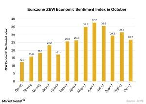 uploads/2017/10/Eurozone-ZEW-Economic-Sentiment-Index-in-October-2017-10-26-1.jpg