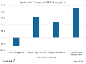 uploads/2017/12/EBITDA-margin-5-1.png