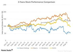 uploads/2015/10/3-Years-Stock-Performance-Comparison-2015-10-071.jpg
