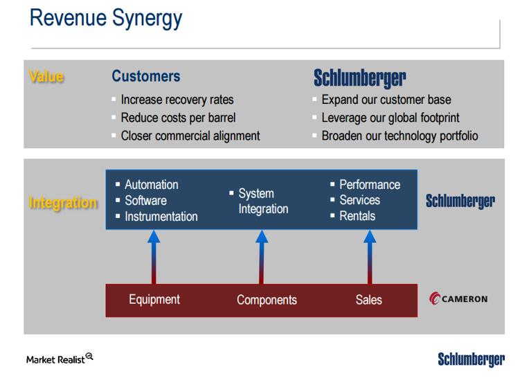 uploads///CAM SLB revenue synergies