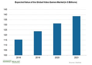 uploads/2019/03/global-video-games-market-1.png