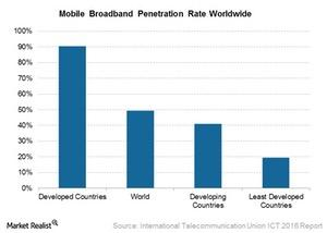 uploads/2017/04/Mobile-Broadband-Penetration-rate-1.jpg