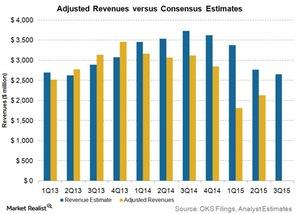 uploads///adjusted revenues vs consensus estimates