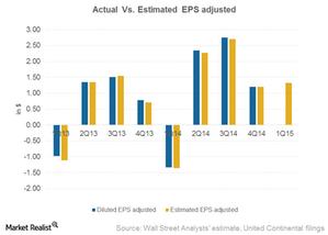 uploads/2015/02/Part7_4Q14_Actual-Vs-Estimate-EPS1.png