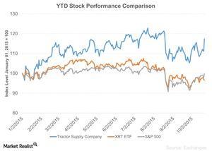 uploads/2015/10/YTD-Stock-Performance-Comparison-2015-10-231.jpg