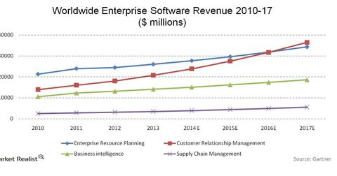 uploads/2014/07/Worldwide-Enterprise-Software-Revenue.jpg