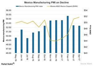 uploads/2017/05/Mexico-Manufacturing-PMI-on-Decline-2017-05-10-1.jpg