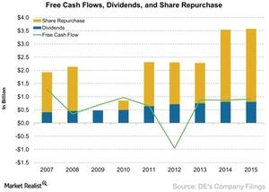uploads///Free Cash Flows Dividends and Share Repurchase