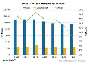 uploads/2016/07/Mead-Johnsons-Performance-in-1Q16-2016-07-18-1.jpg